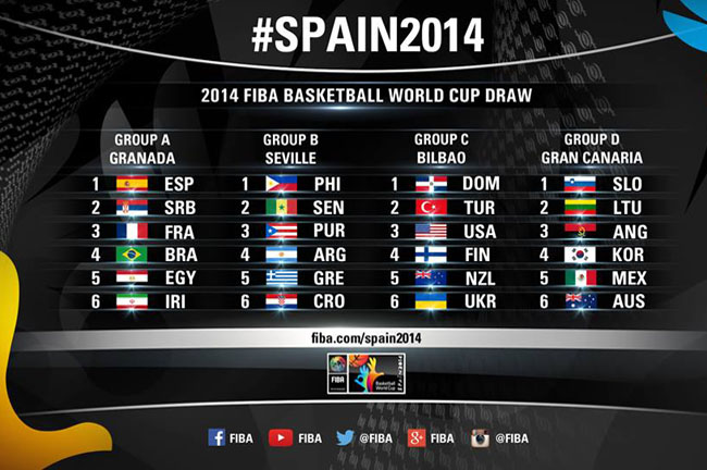 mundobasket-spain-draw