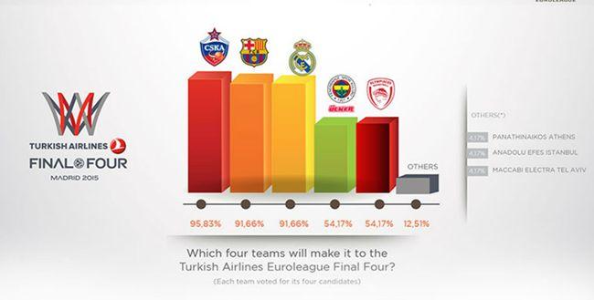 euroleague-survey