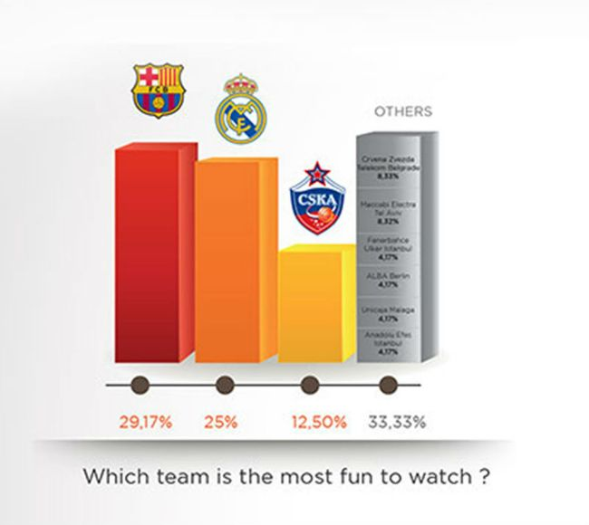 euroleague-survey1