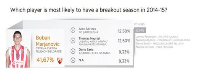 euroleague-players-survey10