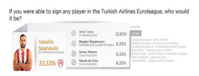 euroleague-players-survey11