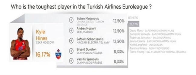 euroleague-players-survey12