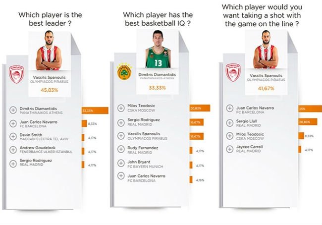 euroleague-players-survey13
