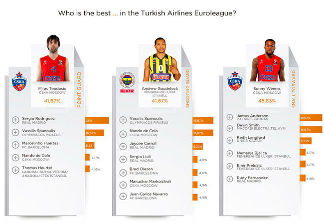 euroleague-players-survey3