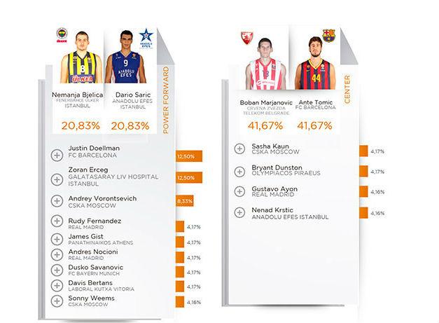 euroleague-players-survey4