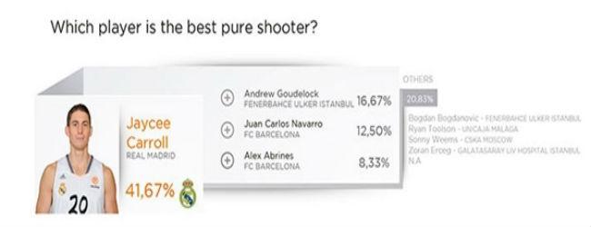 euroleague-players-survey6